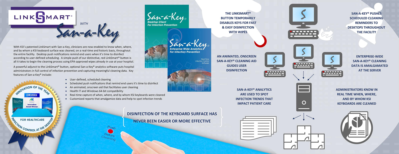 San A Key Infection Control Information Complete Desktop Diagram Of Fingertips Process Schematic